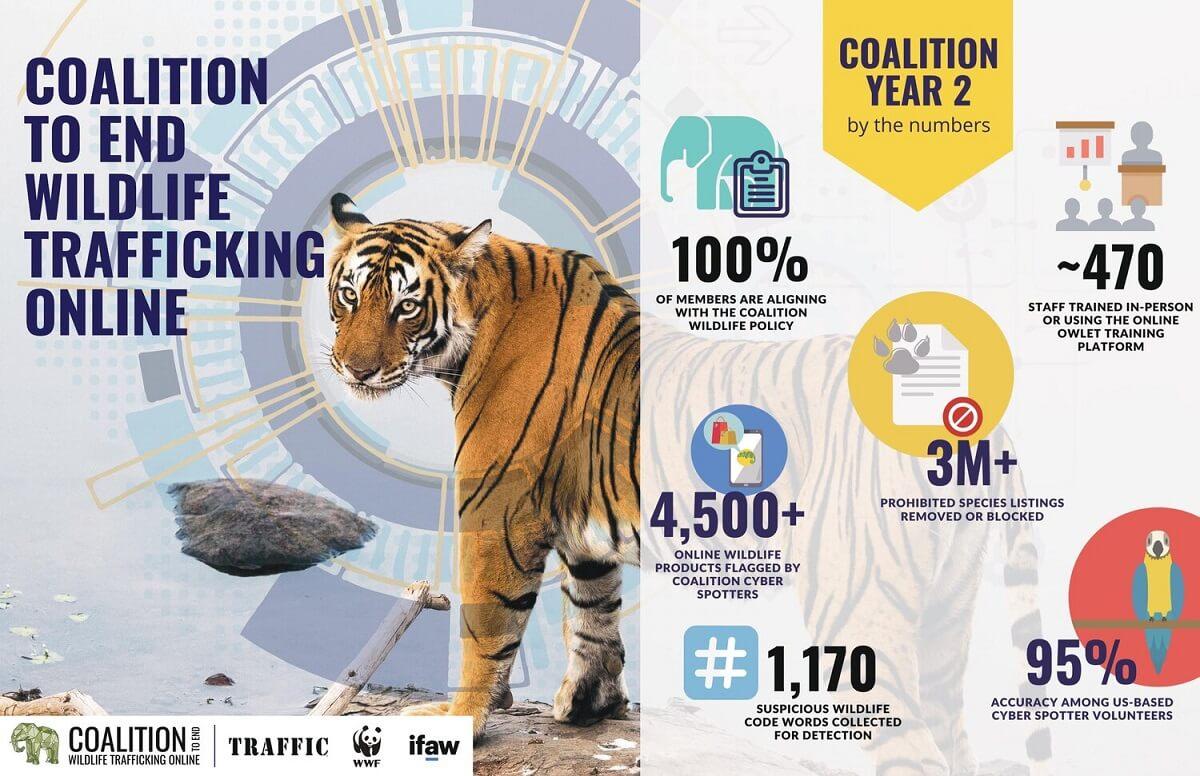 Illegale dierenhandel 3 miljoen advertenties offline gehaald