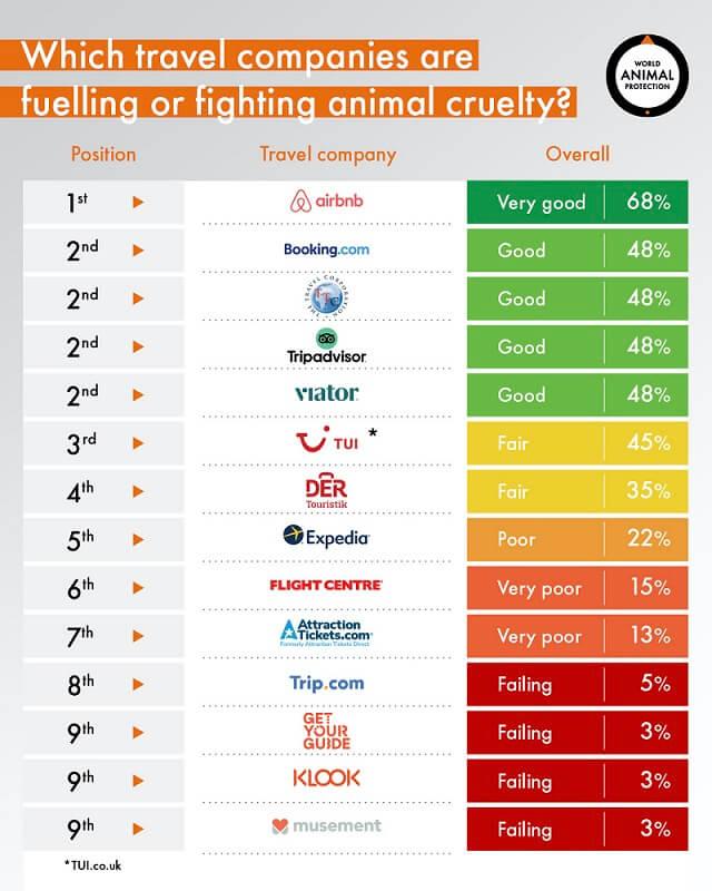 Meeste grote reisorganisaties Nederland scoren goed op dierenwelzijn