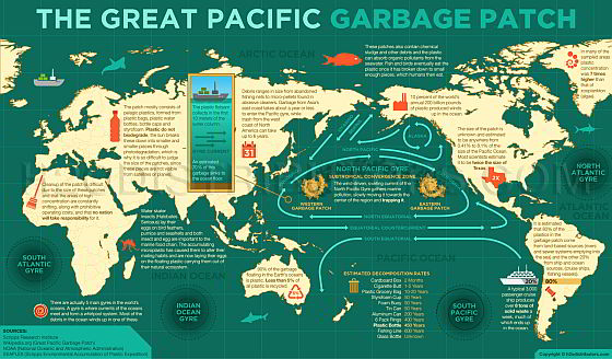 Infographic Great Pacific garbage patch - Schokkende animatie