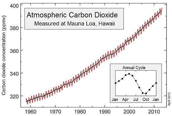 Keeling Curve - koolstofdioxide