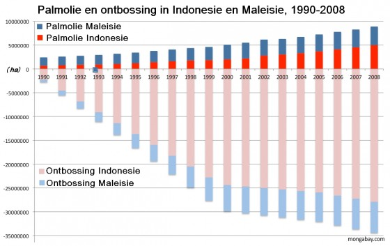 Palmolie en ontbossing in Indonesië en Maleisië, 1990-2008